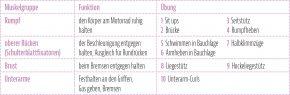 Biker Kondition Übungen – Tabelle